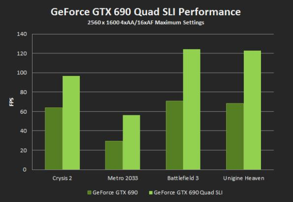 [تصویر:  quad-sli-performance-new.jpg]