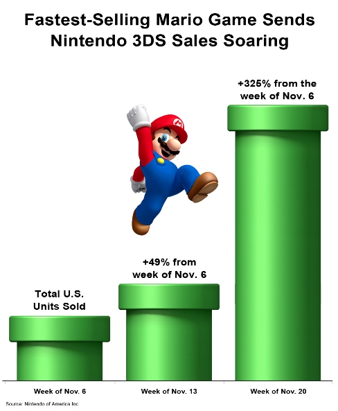 Nintendo 3DS US Sales for November