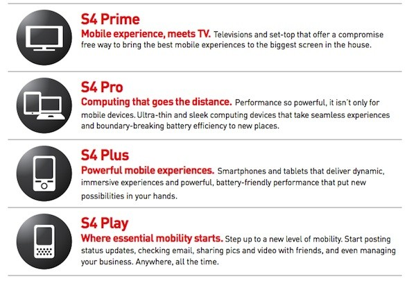 Qualcomm Snapdragon S4 line-up