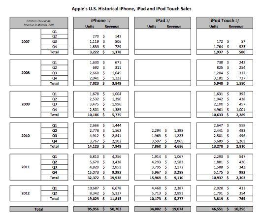 Apple worldwide sales