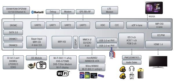 Samsung Exynos 5 System Diagram