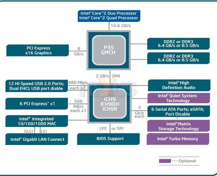 Intel Chipset P35 G33 G31 Driver Download