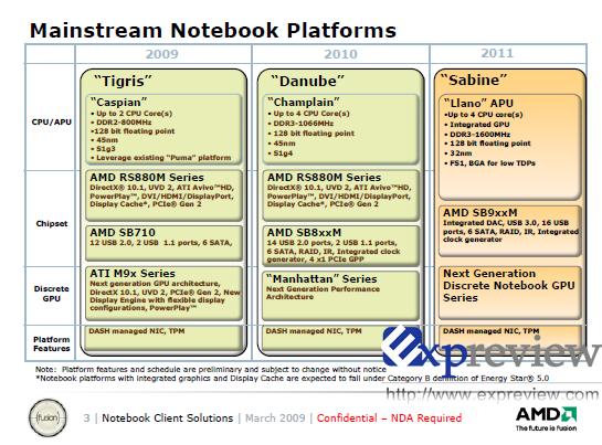 Leaked AMD mobile roadmap shows CPU/GPU fusion in 2011 - CPU - News