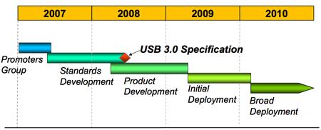 usb 3 roadmap USB 3.0 Specifications