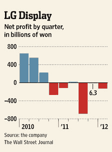 LG profits