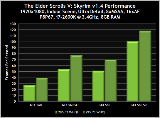 NVIDIA outs GeForce 295 73 drivers - Graphics - News - HEXUS net