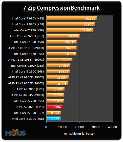 AMD E Drivers Guide