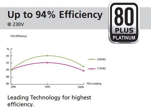 Power Supply Efficiency Ratings