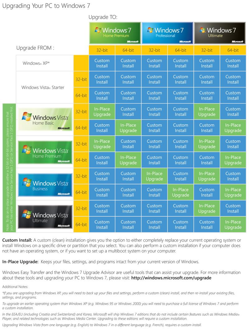 http://img.hexus.net/v2/software/windows7/upgrade-chart-big.jpg