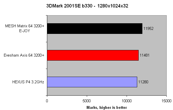 The Huge Core And Memory Speeds Of FX 5700 Ultra 475 900 Are Tempered By Evesham 9800SE AIWs Use A 256 Bit Bus